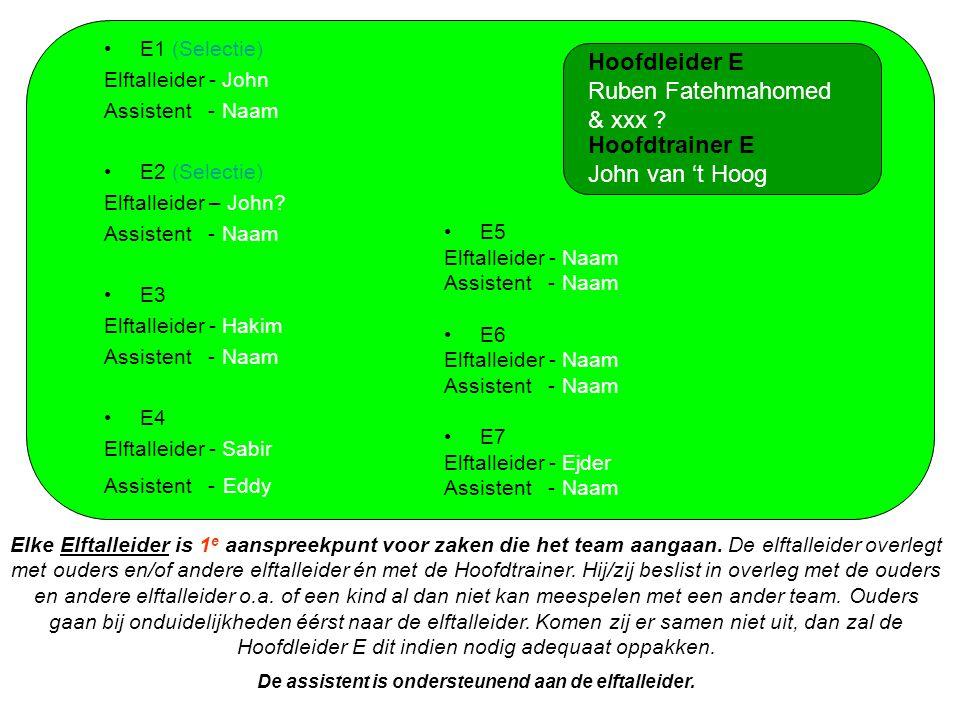 E1 (Selectie) Elftalleider - John Assistent - Naam E2 (Selectie) Elftalleider – John.