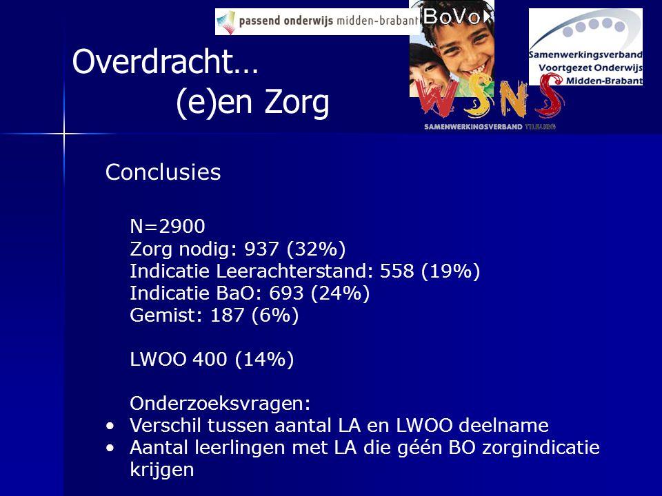 Conclusies N=2900 Zorg nodig: 937 (32%) Indicatie Leerachterstand: 558 (19%) Indicatie BaO: 693 (24%) Gemist: 187 (6%) LWOO 400 (14%) Onderzoeksvragen