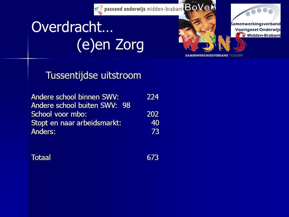 Overdracht… (e)en Zorg Tussentijdse uitstroom Andere school binnen SWV:224 Andere school buiten SWV: 98 School voor mbo:202 Stopt en naar arbeidsmarkt