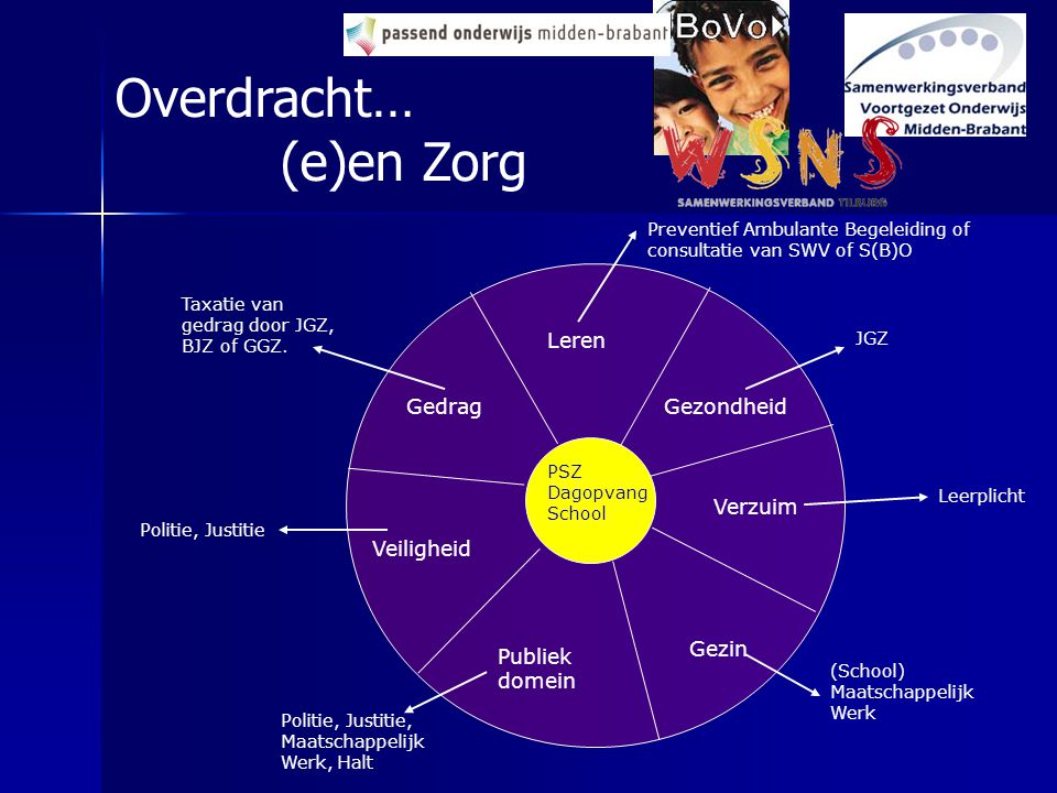 PSZ Dagopvang School Gezin Veiligheid Leren Gedrag Verzuim Gezondheid Publiek domein Taxatie van gedrag door JGZ, BJZ of GGZ. Preventief Ambulante Beg