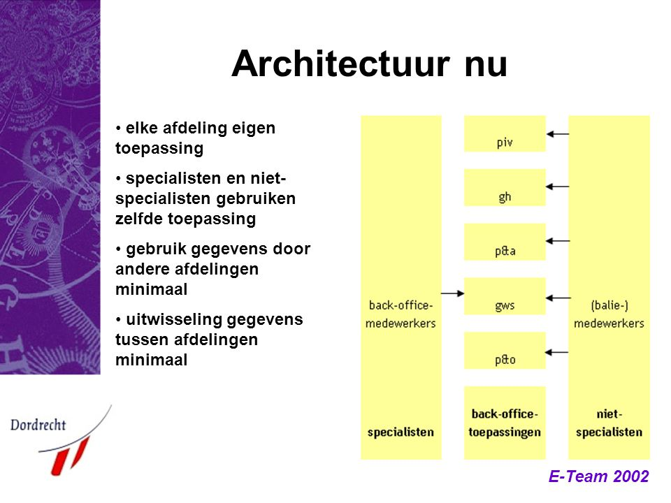 E-Team 2002 Architectuur nu elke afdeling eigen toepassing specialisten en niet- specialisten gebruiken zelfde toepassing gebruik gegevens door andere