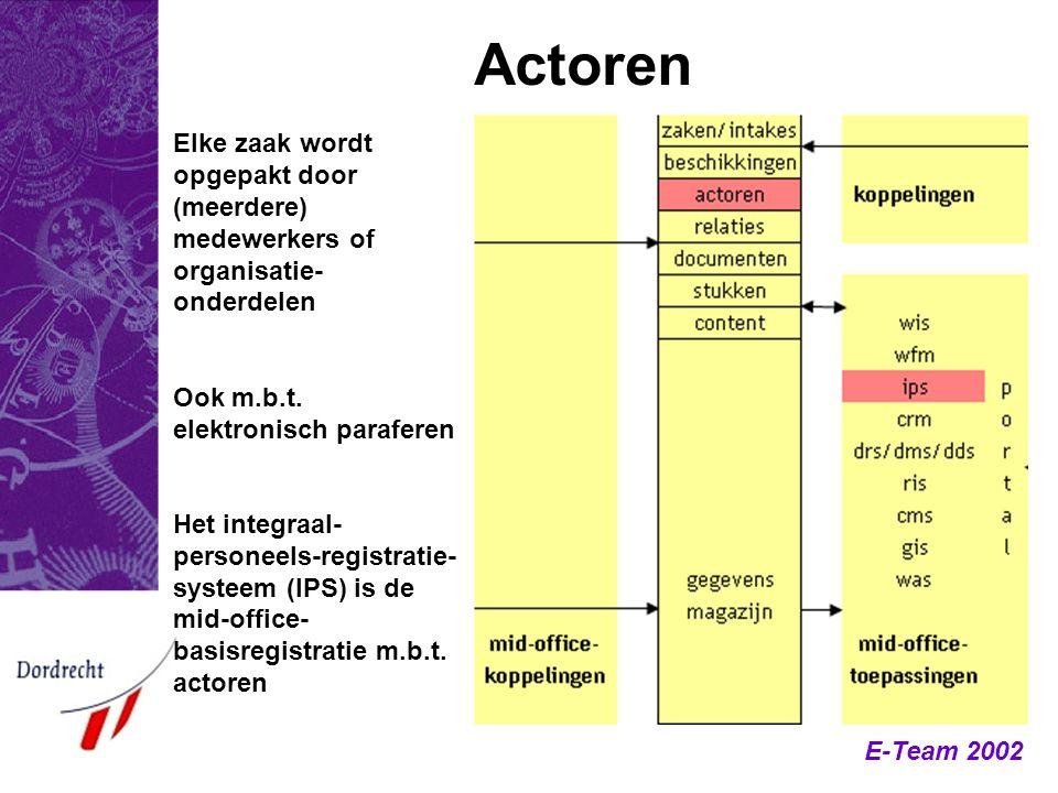 E-Team 2002 Actoren Elke zaak wordt opgepakt door (meerdere) medewerkers of organisatie- onderdelen Ook m.b.t. elektronisch paraferen Het integraal- p
