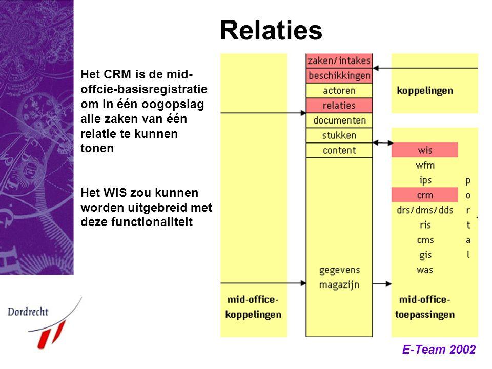 E-Team 2002 Relaties Het CRM is de mid- offcie-basisregistratie om in één oogopslag alle zaken van één relatie te kunnen tonen Het WIS zou kunnen word