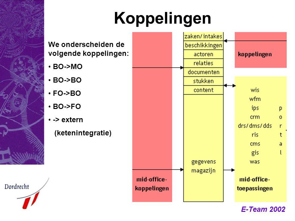 E-Team 2002 Koppelingen We onderscheiden de volgende koppelingen: BO->MO BO->BO FO->BO BO->FO -> extern (ketenintegratie)