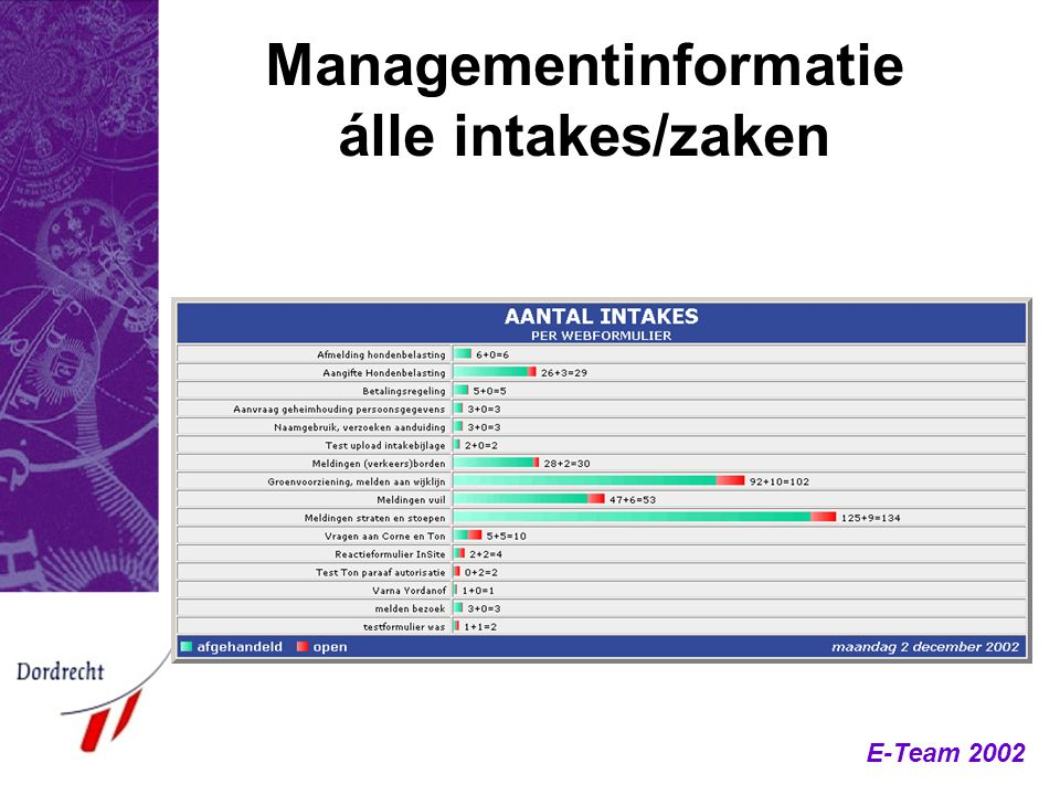E-Team 2002 Managementinformatie álle intakes/zaken