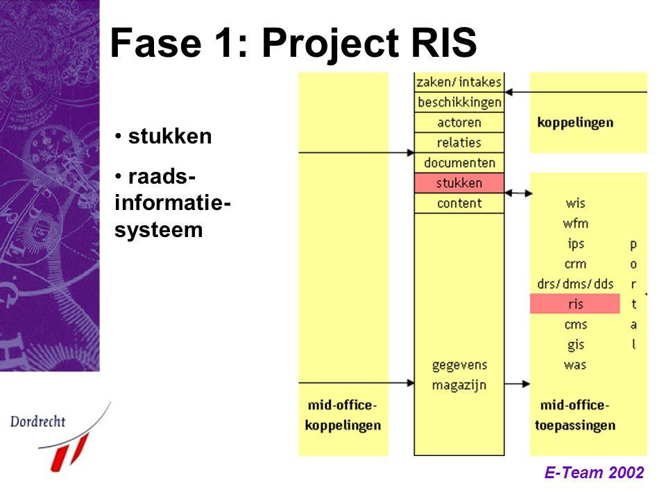 E-Team 2002 Fase 1: Project RIS stukken raads- informatie- systeem