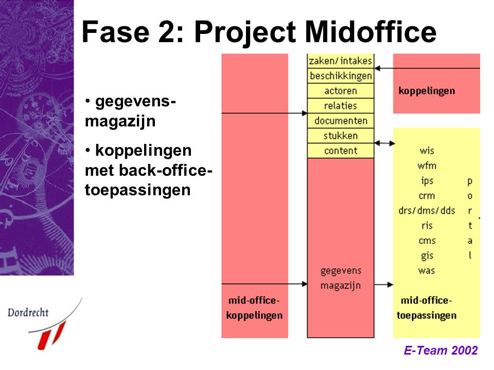 E-Team 2002 Fase 2: Project Midoffice gegevens- magazijn koppelingen met back-office- toepassingen