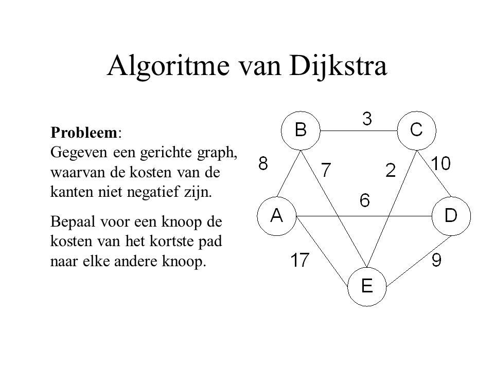 Algoritme van Dijkstra Probleem: Gegeven een gerichte graph, waarvan de kosten van de kanten niet negatief zijn. Bepaal voor een knoop de kosten van h