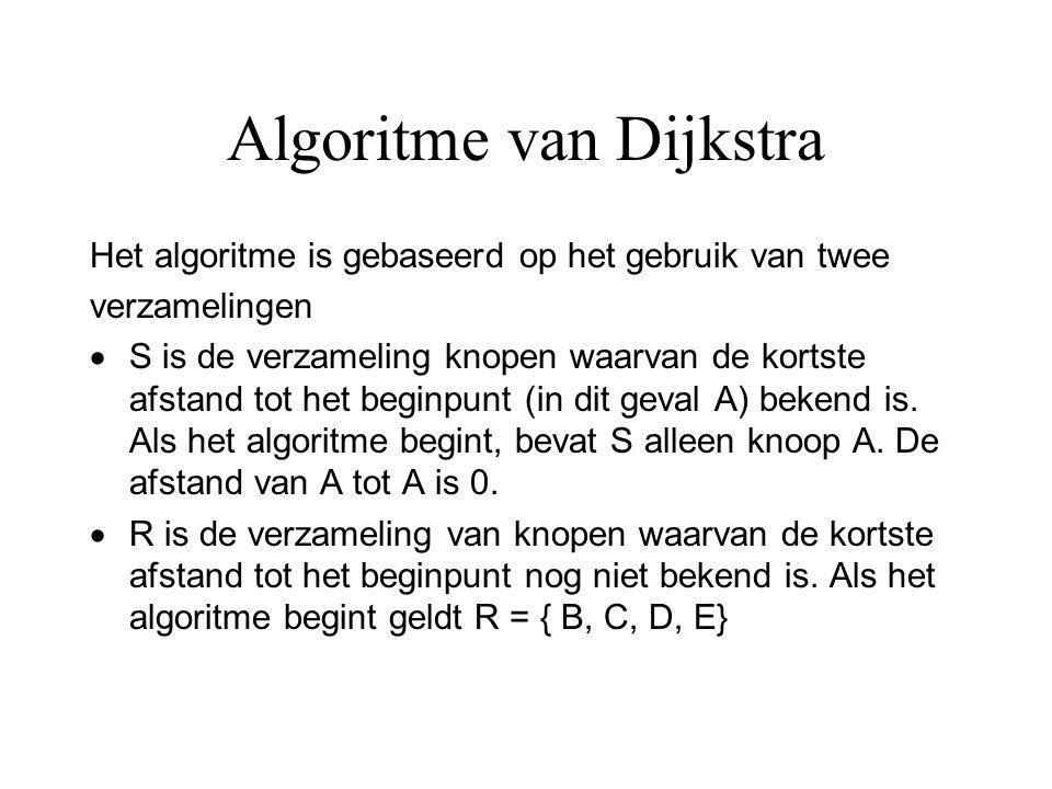 Algoritme van Dijkstra Het algoritme is gebaseerd op het gebruik van twee verzamelingen  S is de verzameling knopen waarvan de kortste afstand tot he