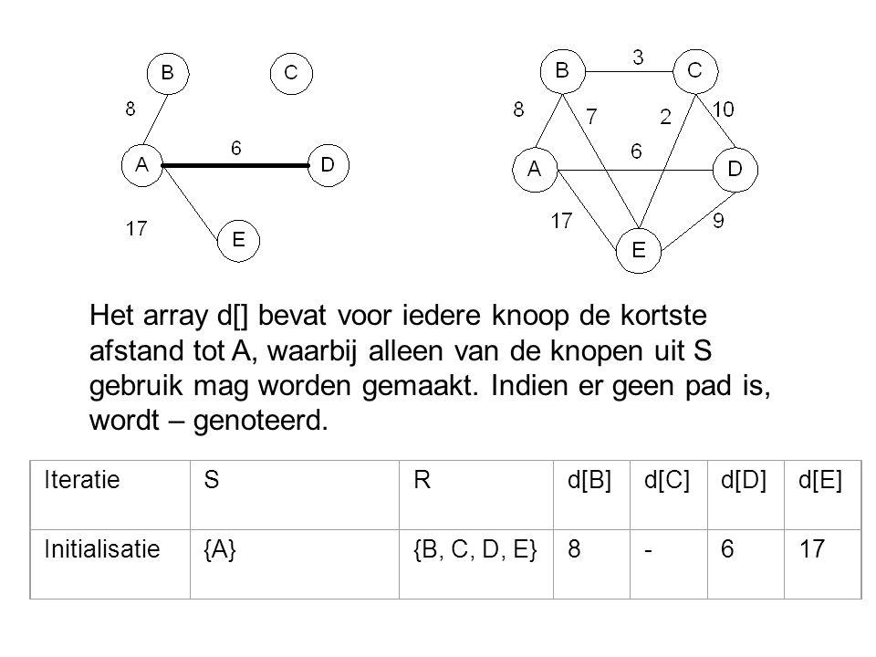 Het array d[] bevat voor iedere knoop de kortste afstand tot A, waarbij alleen van de knopen uit S gebruik mag worden gemaakt. Indien er geen pad is,