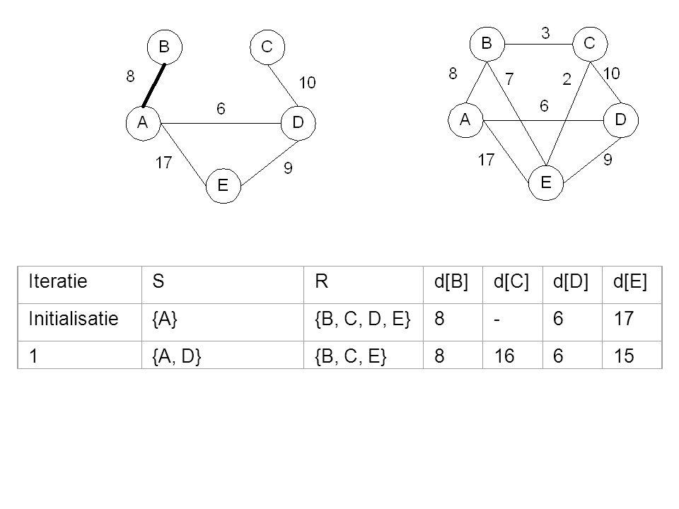 IteratieSRd[B]d[C]d[D]d[E] Initialisatie{A}{B, C, D, E}8-617 1{A, D}{B, C, E}816615 2{A, B, D}{C, E}811615