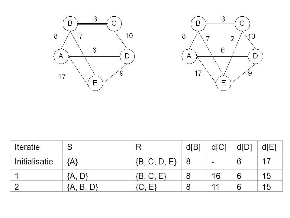 IteratieSRd[B]d[C]d[D]d[E] Initialisatie{A}{B, C, D, E}8-617 1{A, D}{B, C, E}816615 2{A, B, D}{C, E}811615 3{A, B, C, D}{E}811613