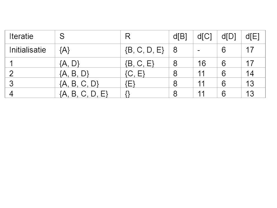 IteratieSRd[B]d[C]d[D]d[E] Initialisatie{A}{B, C, D, E}8-617 1{A, D}{B, C, E}816617 2{A, B, D}{C, E}811614 3{A, B, C, D}{E}811613 4{A, B, C, D, E}{}811613