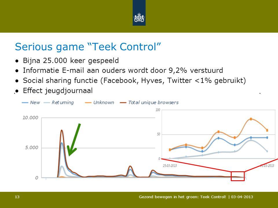 """Serious game """"Teek Control"""" ●Bijna 25.000 keer gespeeld ●Informatie E-mail aan ouders wordt door 9,2% verstuurd ●Social sharing functie (Facebook, Hyv"""