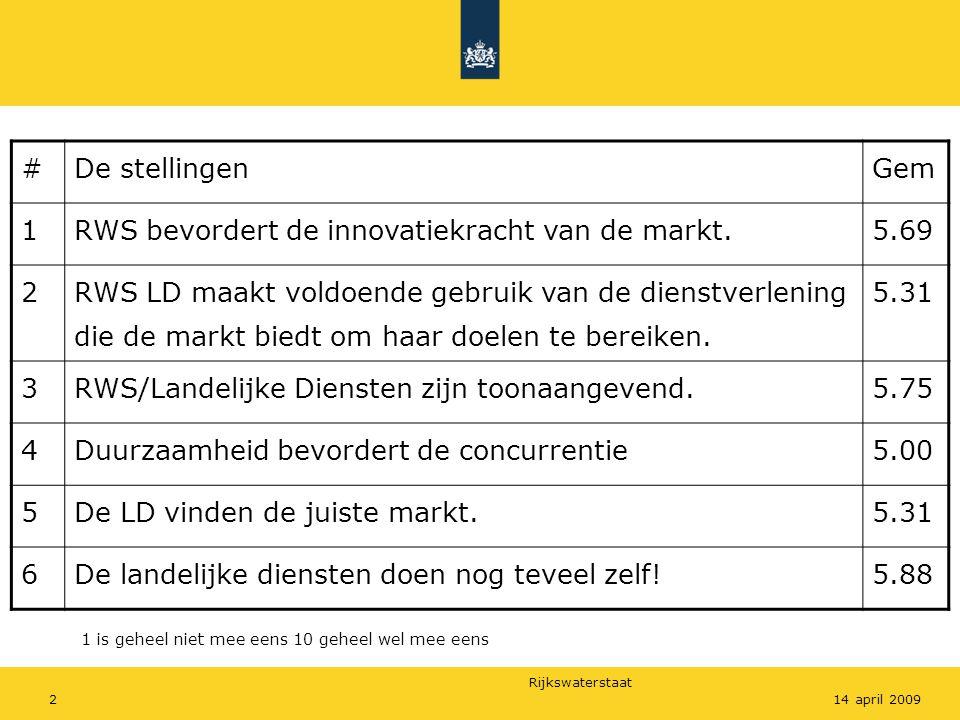 Rijkswaterstaat 214 april 2009 #De stellingenGem 1RWS bevordert de innovatiekracht van de markt.5.69 2 RWS LD maakt voldoende gebruik van de dienstverlening die de markt biedt om haar doelen te bereiken.