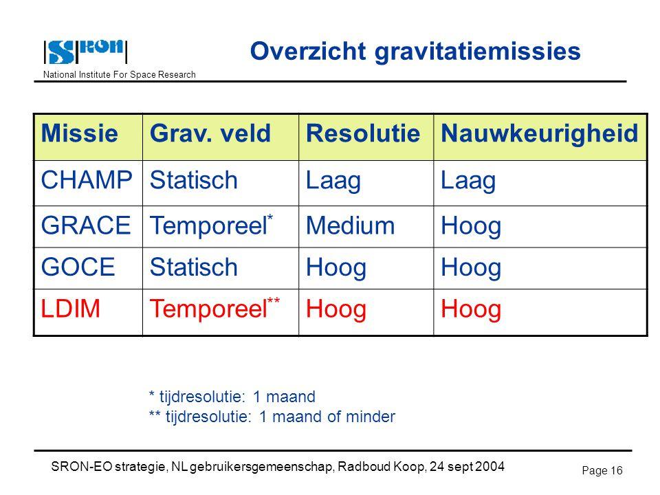 National Institute For Space Research SRON-EO strategie, NL gebruikersgemeenschap, Radboud Koop, 24 sept 2004 Page 16 Overzicht gravitatiemissies MissieGrav.