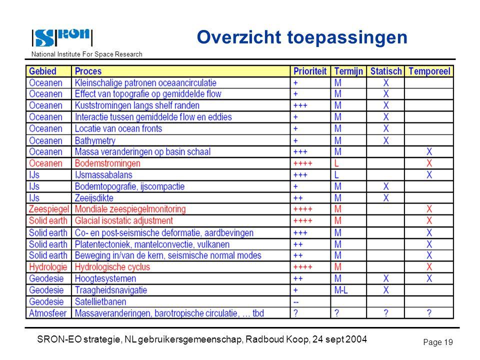 National Institute For Space Research SRON-EO strategie, NL gebruikersgemeenschap, Radboud Koop, 24 sept 2004 Page 19 Overzicht toepassingen