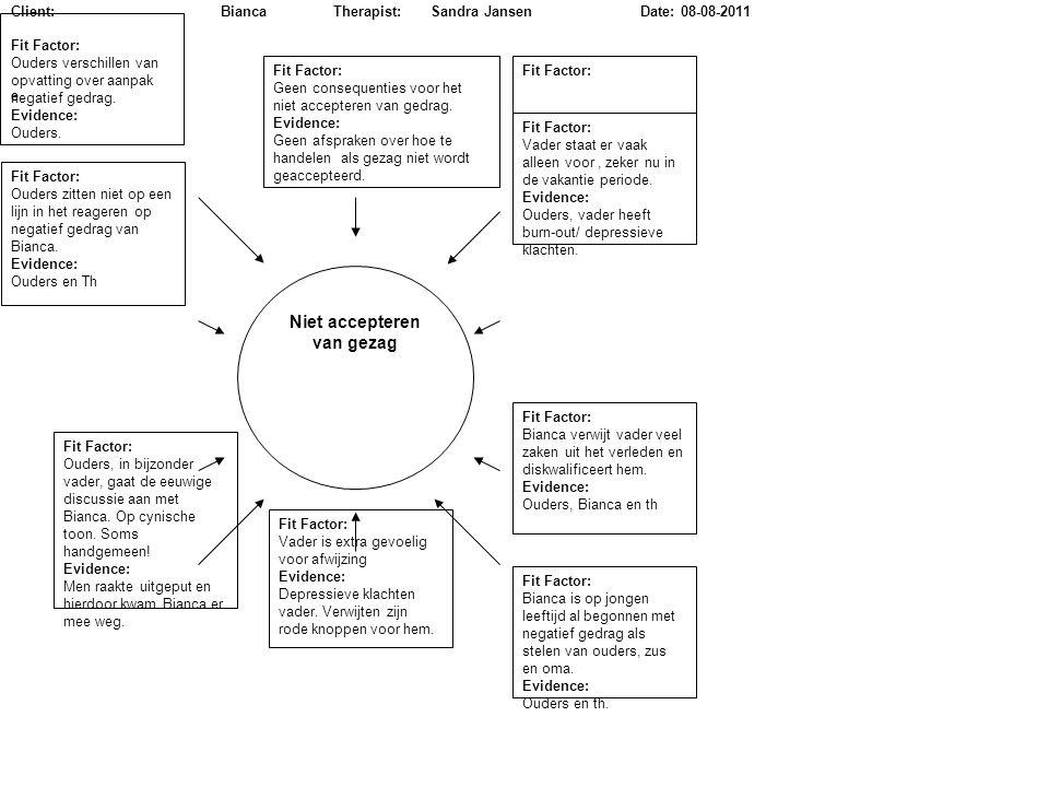 Niet accepteren van gezag Fit Factor: Ouders verschillen van opvatting over aanpak negatief gedrag. Evidence: Ouders. Fit Factor: Geen consequenties v