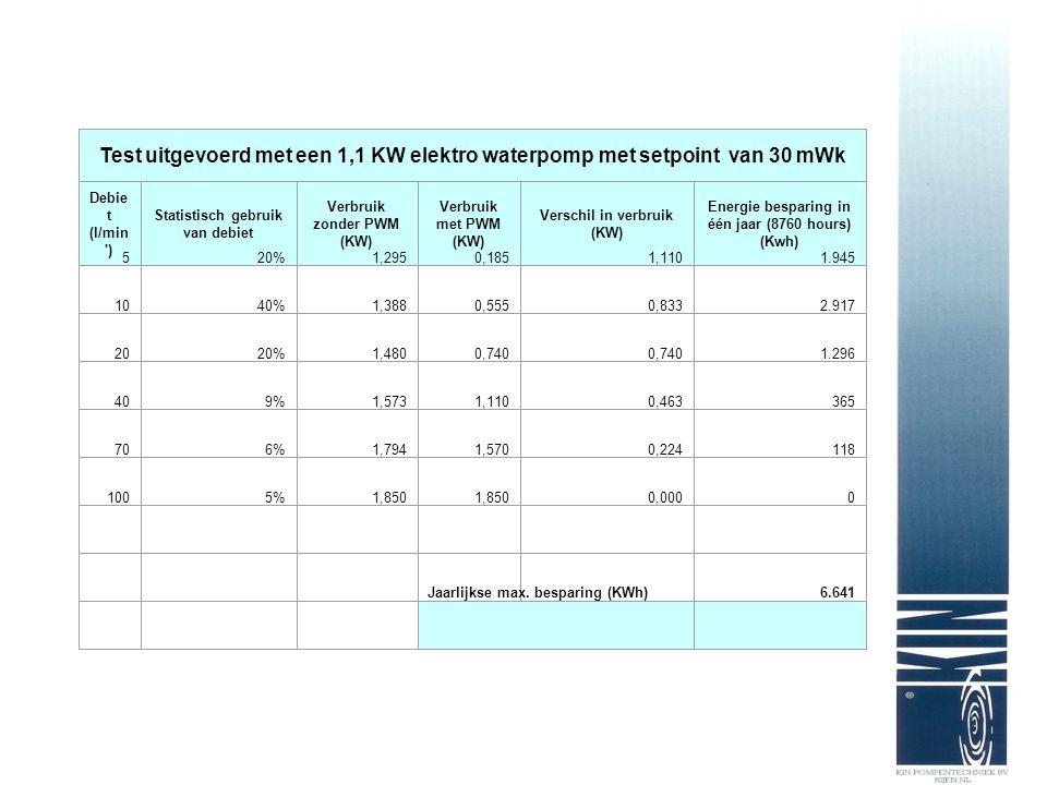 Test uitgevoerd met een 1,1 KW elektro waterpomp met setpoint van 30 mWk Debie t (l/min ') Statistisch gebruik van debiet Verbruik zonder PWM (KW) Ver
