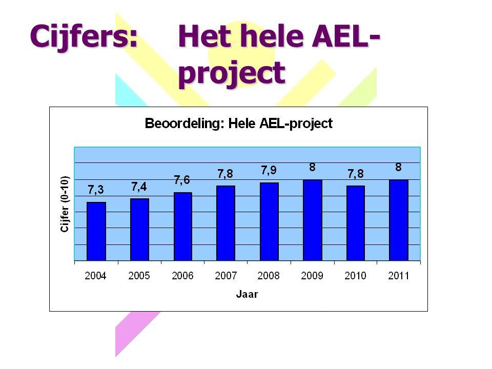 Cijfers:Het hele AEL- project