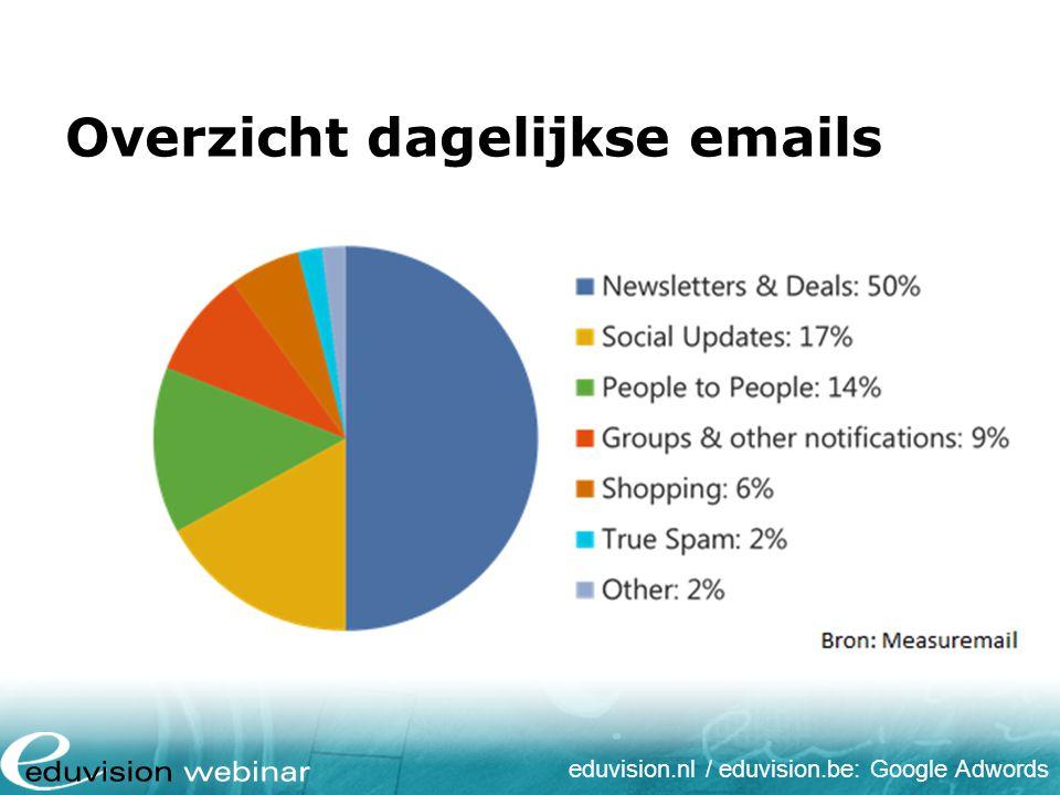 eduvision.nl / eduvision.be: Google Adwords Voordelen e-mail marketing Goedkoop Snel inzetbaar Meetbaar Effectief Persoonlijk en targetting Interactief Eindeloze testmogelijkheden
