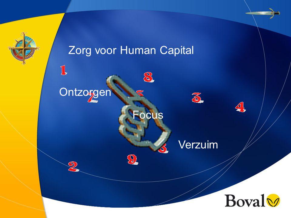 Zorg voor Human Capital Ontzorgen Focus Verzuim