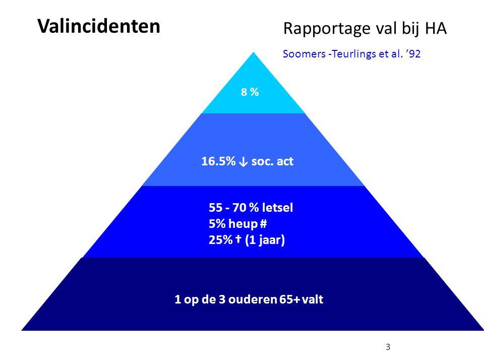 Valincidenten 1 op de 3 ouderen 65+ valt 55 - 70 % letsel 5% heup # 25% † (1 jaar) 16.5% ↓ soc. act 15% lich. act ↓ 3 8% Rapportage val bij HA Soomers