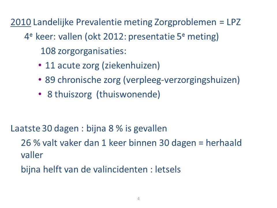2010 Landelijke Prevalentie meting Zorgproblemen = LPZ 4 e keer: vallen (okt 2012: presentatie 5 e meting) 108 zorgorganisaties: 11 acute zorg (zieken