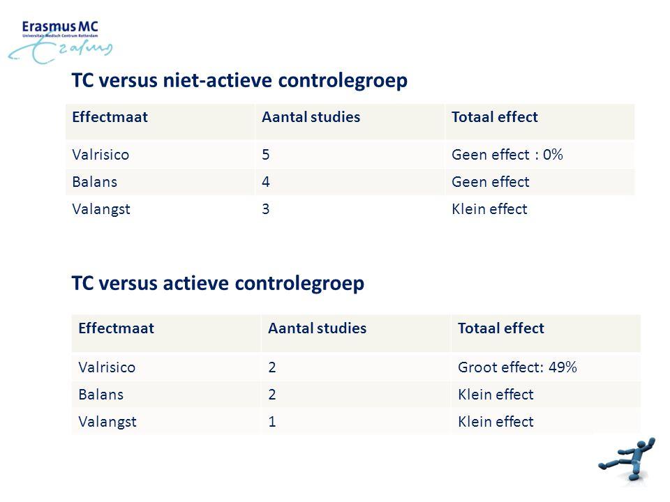 TC versus niet-actieve controlegroep TC versus actieve controlegroep EffectmaatAantal studiesTotaal effect Valrisico5Geen effect : 0% Balans4Geen effe
