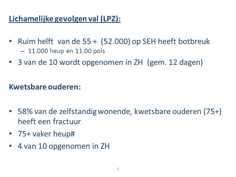 Lichamelijke gevolgen val (LPZ): Ruim helft van de 55 + (52.000) op SEH heeft botbreuk – 11.000 heup en 11.00 pols 3 van de 10 wordt opgenomen in ZH (