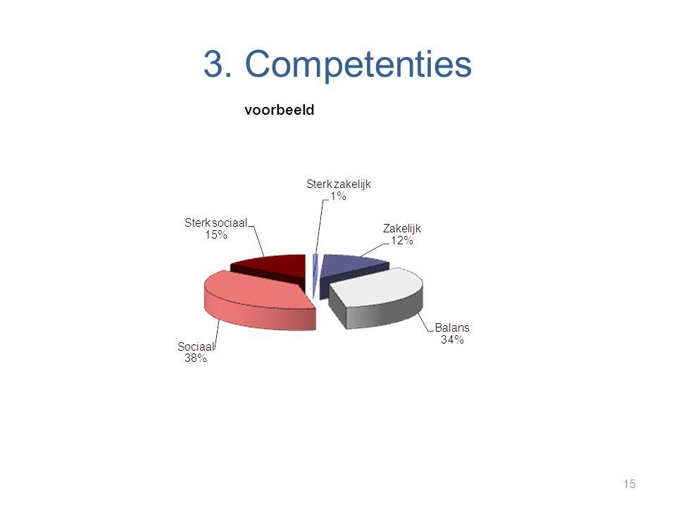 3. Competenties 15
