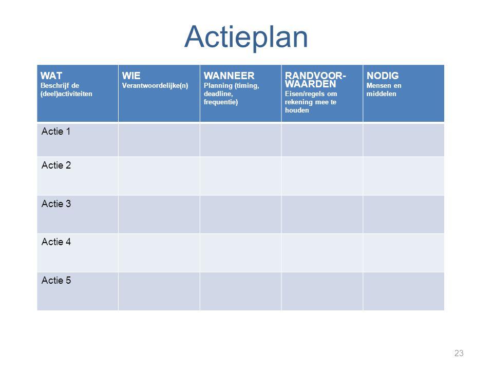 Actieplan 23 WAT Beschrijf de (deel)activiteiten WIE Verantwoordelijke(n) WANNEER Planning (timing, deadline, frequentie) RANDVOOR- WAARDEN Eisen/regels om rekening mee te houden NODIG Mensen en middelen Actie 1 Actie 2 Actie 3 Actie 4 Actie 5