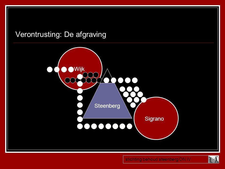 Verontrusting: De afgraving Steenberg Sigrano Wijk stichting behoud steenberg ON IV