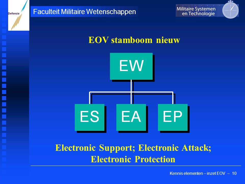 Kennis elementen – inzet EOV – 10 Faculteit Militaire Wetenschappen EOV stamboom nieuw Electronic Support; Electronic Attack; Electronic Protection