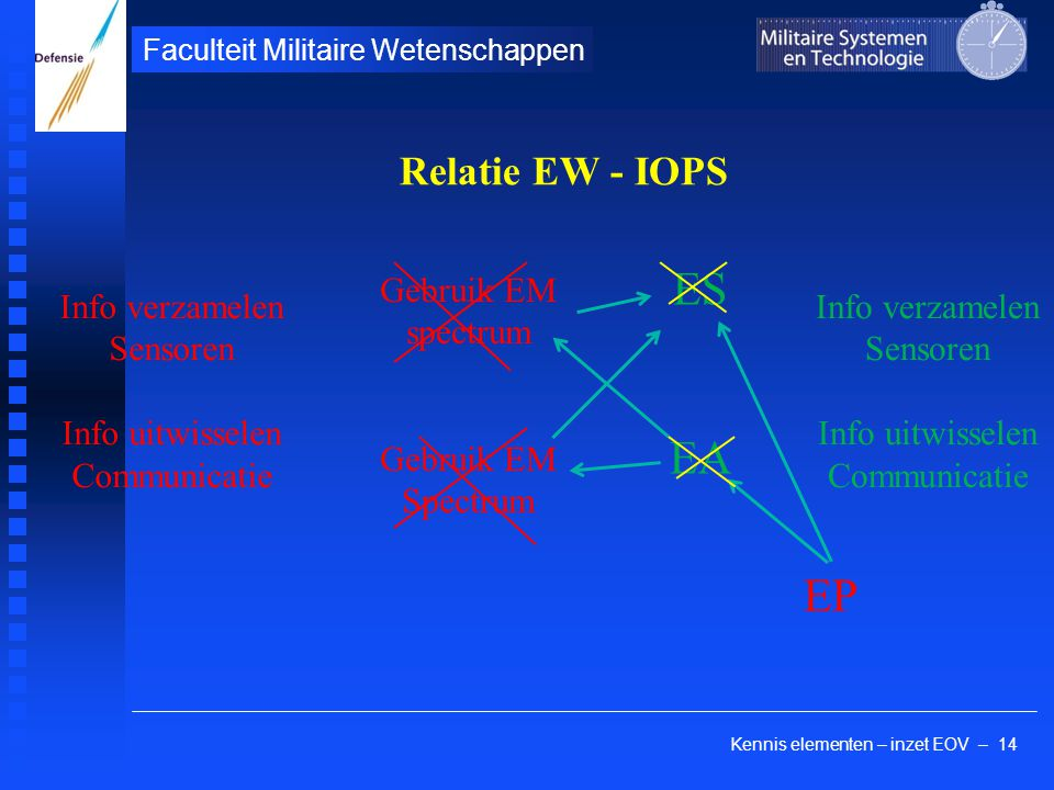 Kennis elementen – inzet EOV – 14 Faculteit Militaire Wetenschappen Relatie EW - IOPS Info verzamelen Sensoren Info uitwisselen Communicatie Gebruik EM spectrum Gebruik EM Spectrum ES EA Info verzamelen Sensoren Info uitwisselen Communicatie EP