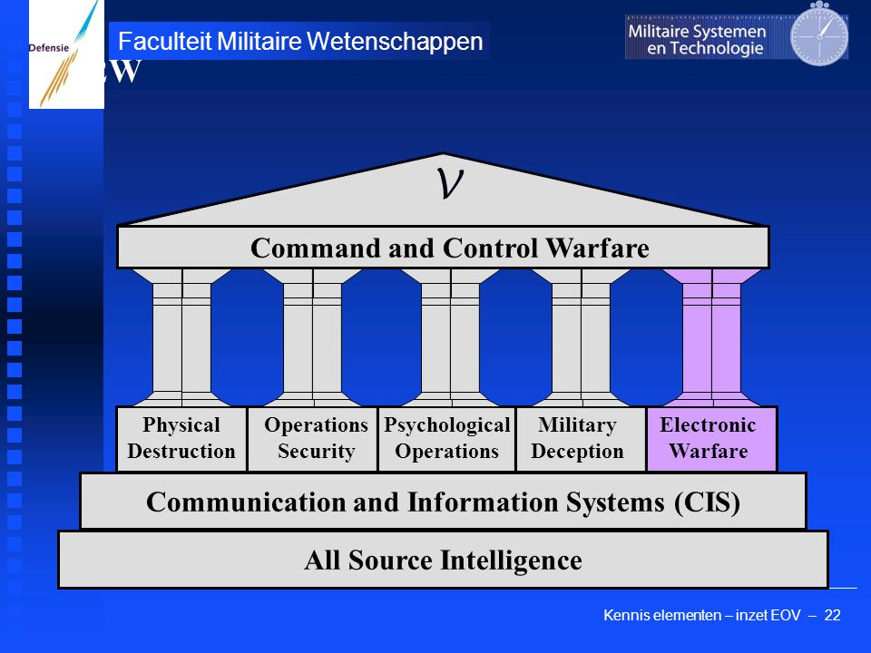 Kennis elementen – inzet EOV – 22 Faculteit Militaire Wetenschappen Physical Destruction Operations Security Psychological Operations Military Deception Communication and Information Systems (CIS) All Source Intelligence Electronic Warfare Command and Control Warfare C2W V Electronic Warfare