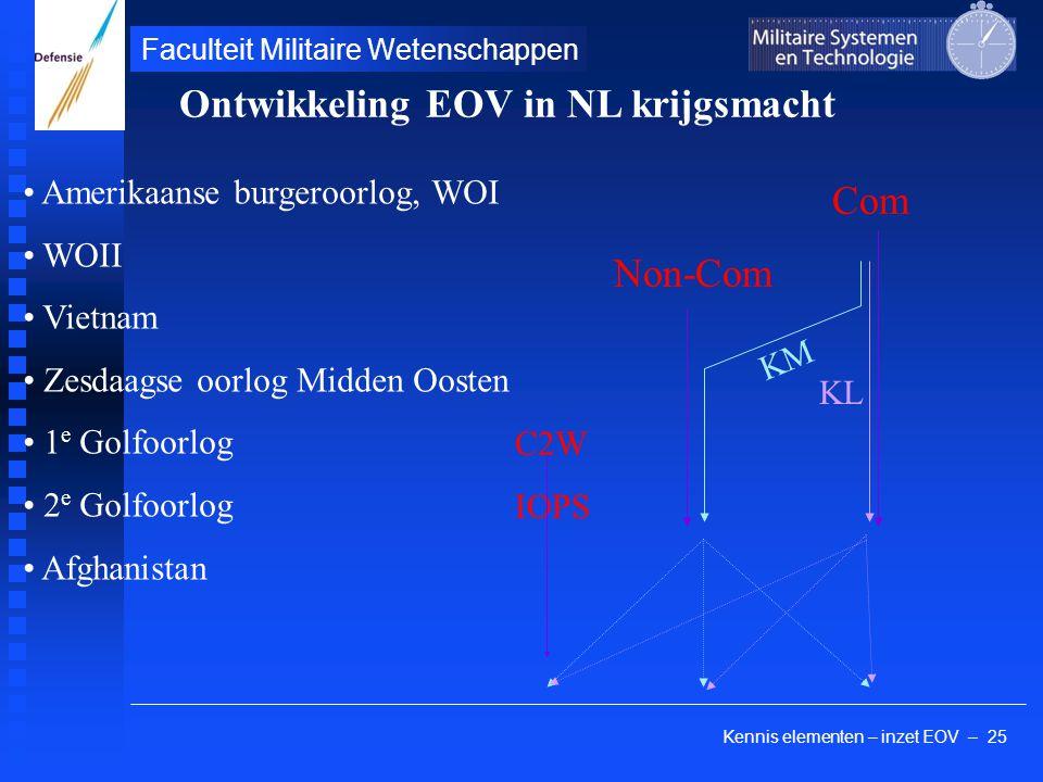 Kennis elementen – inzet EOV – 25 Faculteit Militaire Wetenschappen Amerikaanse burgeroorlog, WOI WOII Vietnam Zesdaagse oorlog Midden Oosten 1 e Golf