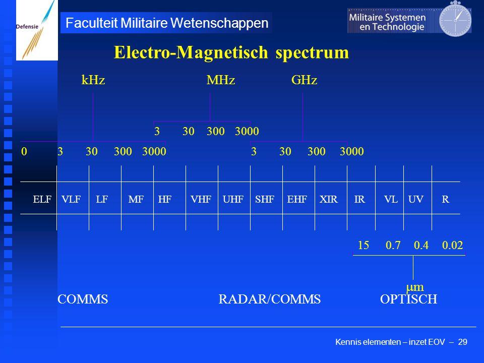 Kennis elementen – inzet EOV – 29 Faculteit Militaire Wetenschappen EHFVLF LFUHFVHFHF MFELFSHF IRXIRVLUV R 330300 330300 3000 0 kHzMHz 3303003000 GHz 150.70.40.02 mm COMMSRADAR/COMMSOPTISCH Electro-Magnetisch spectrum