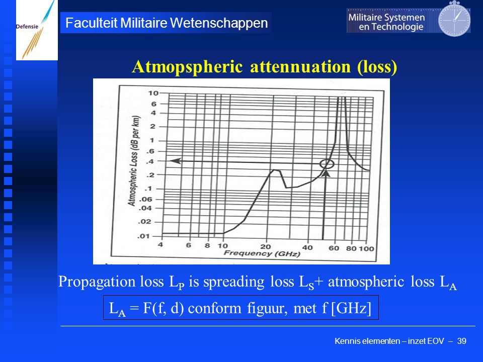 Kennis elementen – inzet EOV – 39 Faculteit Militaire Wetenschappen Atmopspheric attennuation (loss) Propagation loss L P is spreading loss L S + atmospheric loss L A L A = F(f, d) conform figuur, met f [GHz]