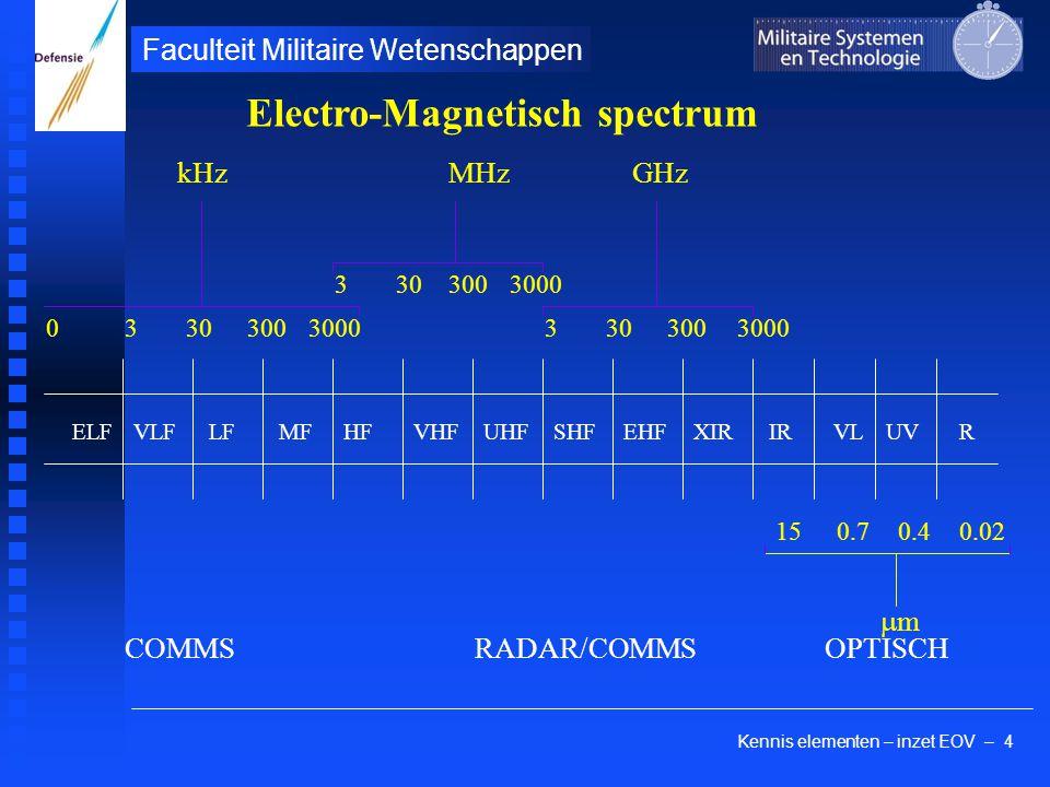 Kennis elementen – inzet EOV – 4 Faculteit Militaire Wetenschappen EHFVLF LFUHFVHFHF MFELFSHF IRXIRVLUV R 330300 330300 3000 0 kHzMHz 3303003000 GHz 150.70.40.02 mm COMMSRADAR/COMMSOPTISCH Electro-Magnetisch spectrum