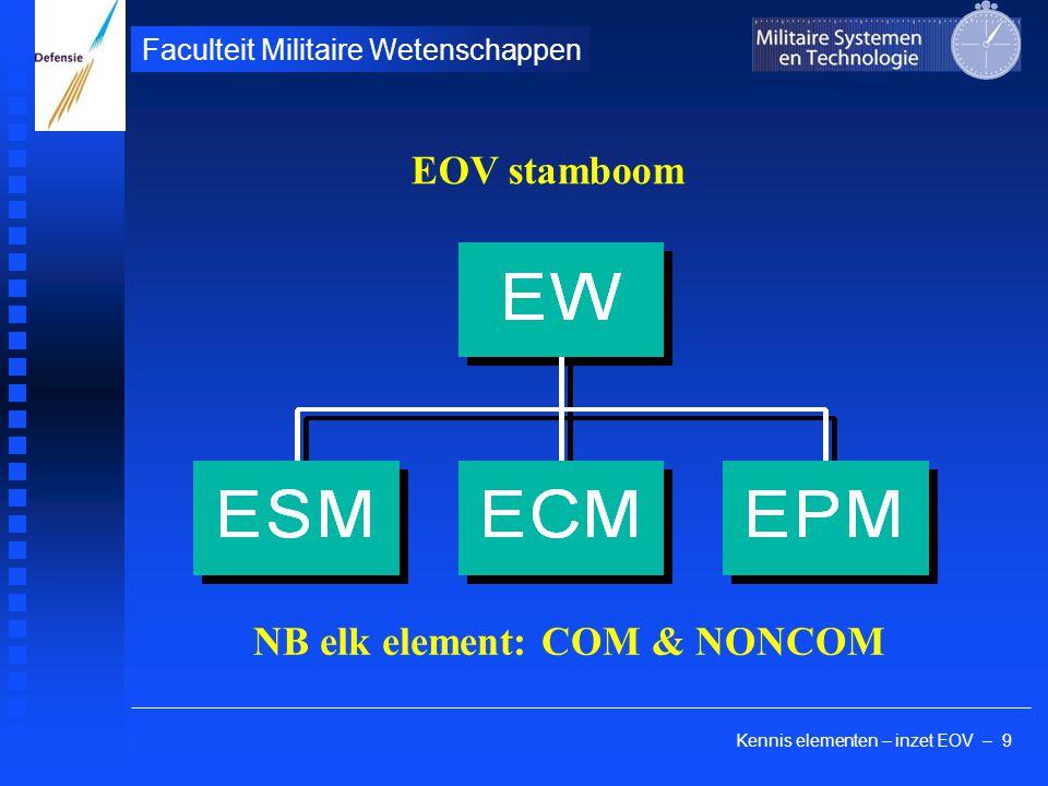 Kennis elementen – inzet EOV – 9 Faculteit Militaire Wetenschappen EOV stamboom NB elk element: COM & NONCOM
