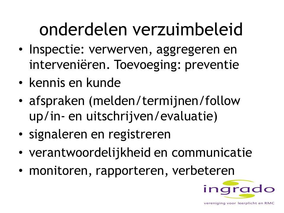 onderdelen verzuimbeleid Inspectie: verwerven, aggregeren en interveniëren. Toevoeging: preventie kennis en kunde afspraken (melden/termijnen/follow u