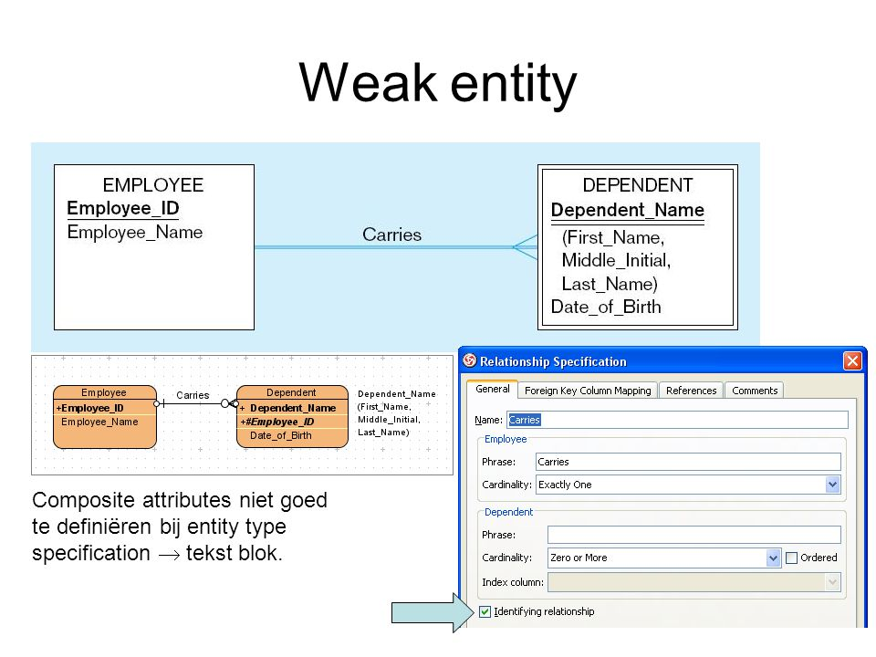 Weak entity Composite attributes niet goed te defini ë ren bij entity type specification  tekst blok.