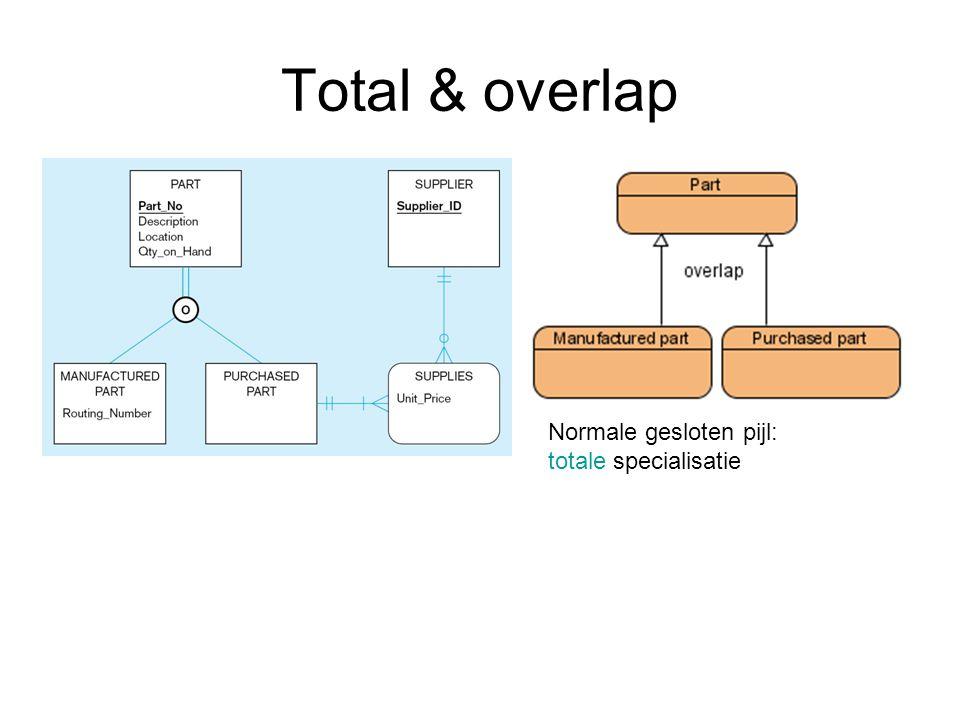 Total & overlap Normale gesloten pijl: totale specialisatie