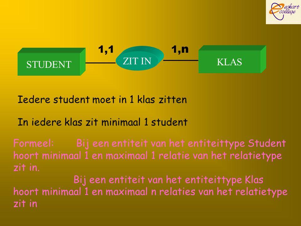 STUDENT KLAS ZIT IN 1,1 1, n Iedere student moet in 1 klas zitten In iedere klas zit minimaal 1 student Formeel: Bij een entiteit van het entiteittype
