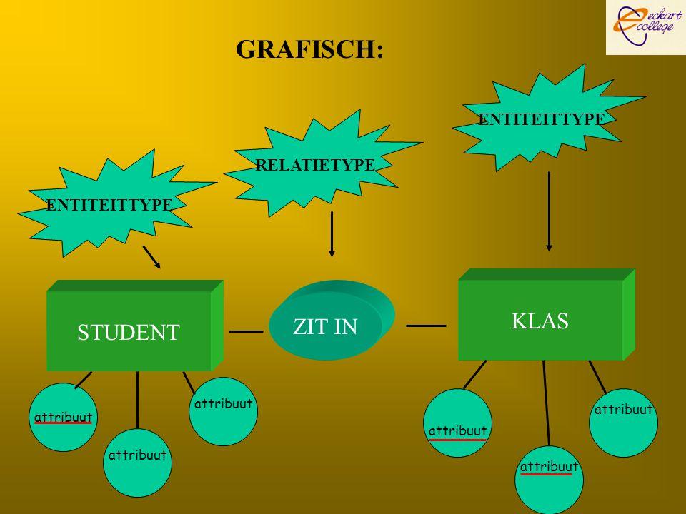 GRAFISCH: STUDENT KLAS ZIT IN ENTITEITTYPE RELATIETYPE ENTITEITTYPE attribuut