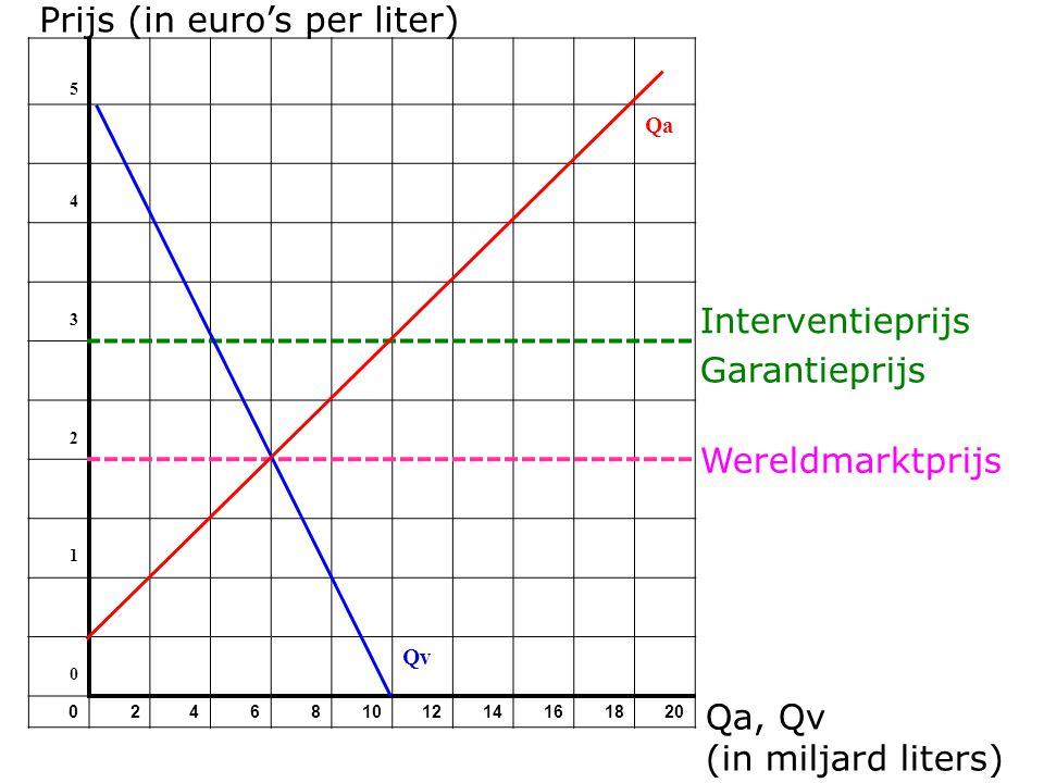 Prijs (in euro's per liter) 5 Qa 4 3 2 1 0 Qv 02468101214161820 Wereldmarktprijs Qa, Qv (in miljard liters) Interventieprijs Garantieprijs