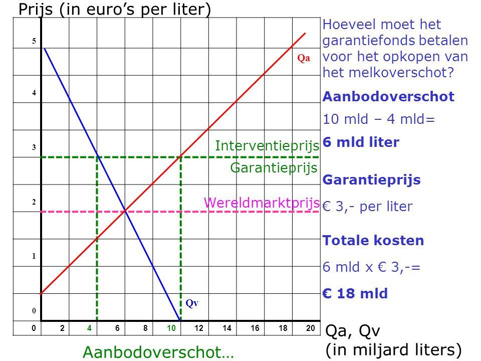 Door garantieprijzen wordt het milieu extra belast, omdat De boeren alleen geld krijgen als ze iets produceren.