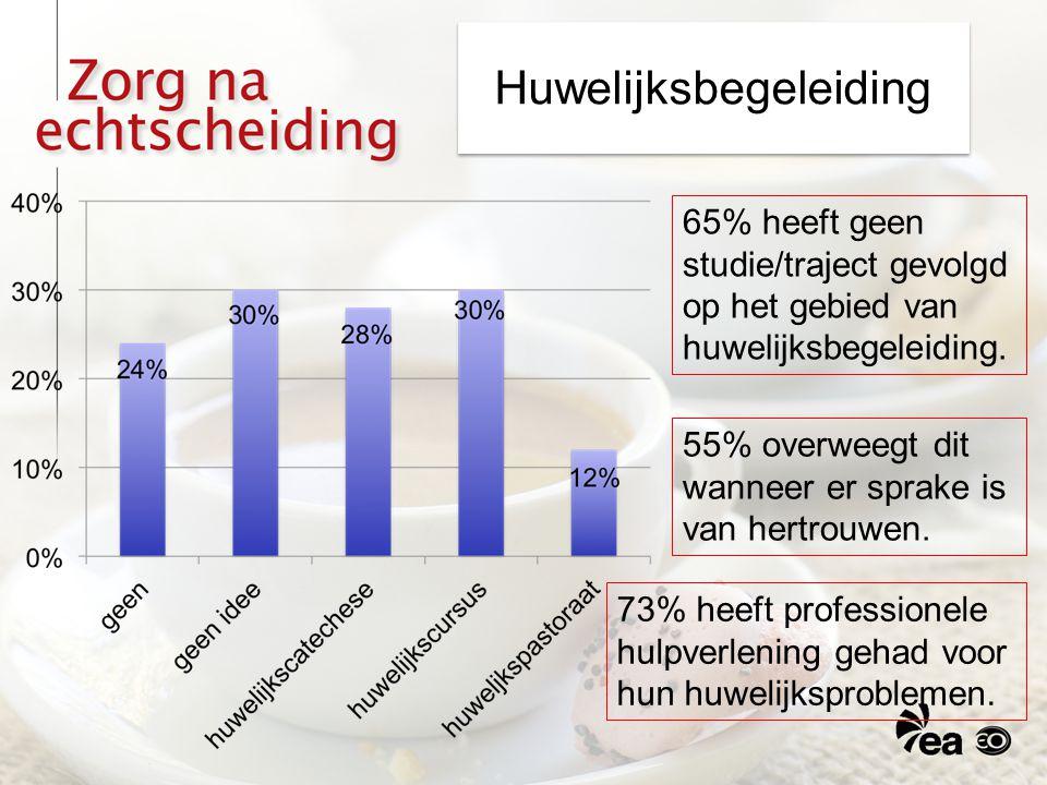 Huwelijksbegeleiding 55% overweegt dit wanneer er sprake is van hertrouwen. 65% heeft geen studie/traject gevolgd op het gebied van huwelijksbegeleidi