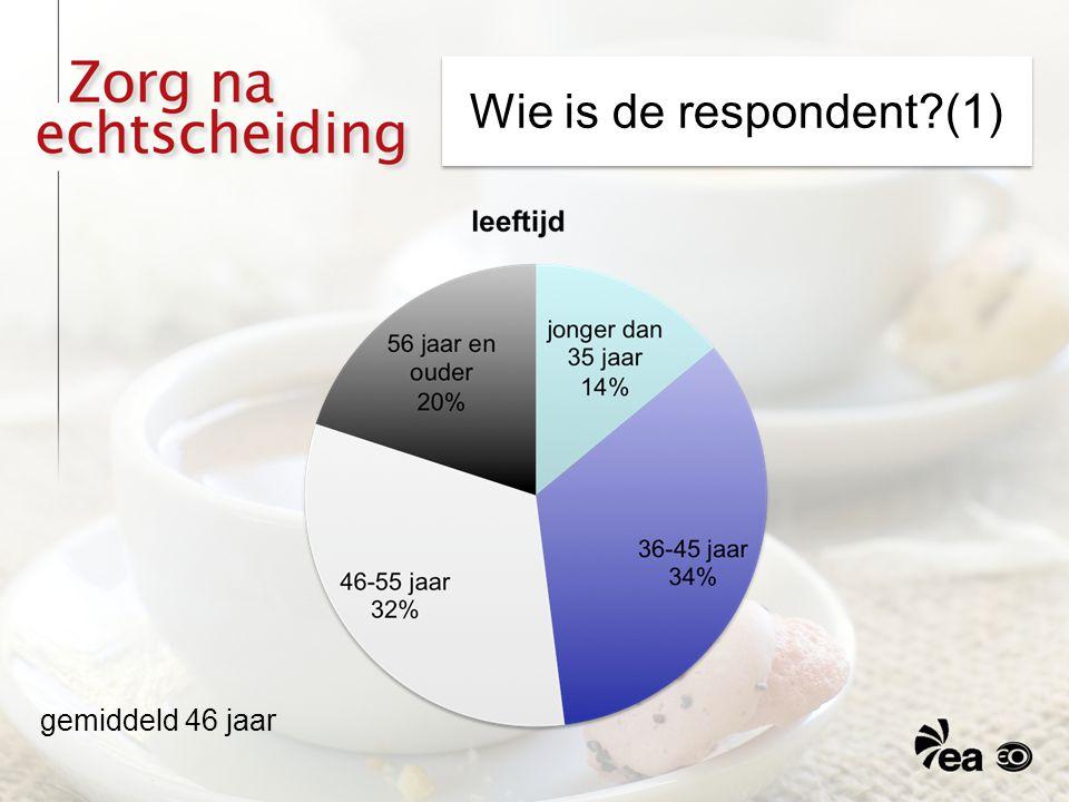 Wie is de respondent?(1) gemiddeld 46 jaar